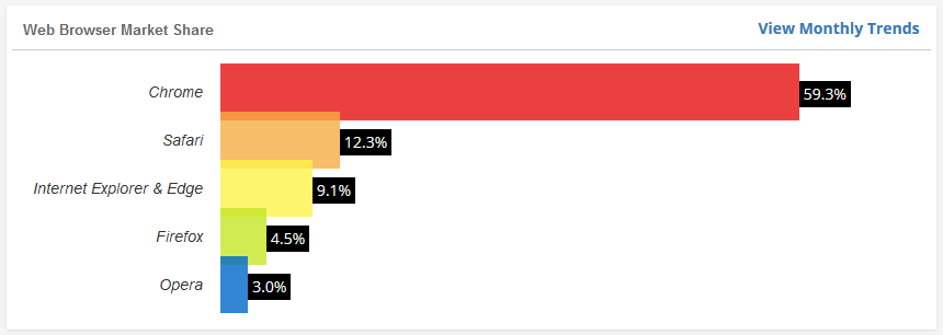 w3counter browser market share