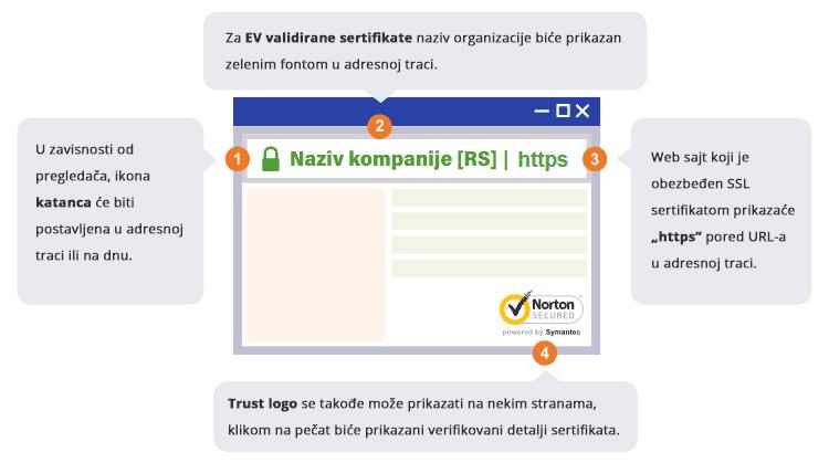 validan SSL