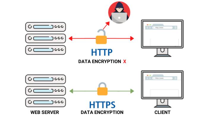razlika izmedju HTTP i HTTPS